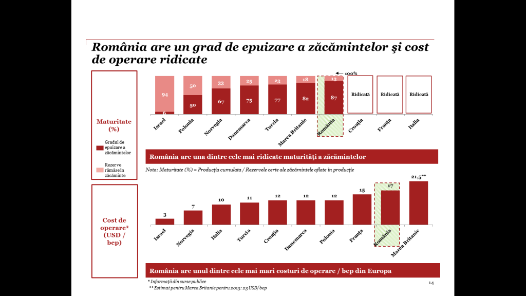 Fig. 7 – Analiză comparativă privind gradul de epuizare a resurselor convenţionale de petrol şi gaze naturale