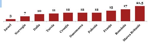Fig. 2 - Analiză comparativă privind costul de operare (USD/bep[1])