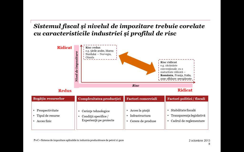Fig. 3 - Sistemul fiscal şi nivelul de impozitare trebuie corelate cu trăsăturile caracteristice ale industriei şi profilul de risc