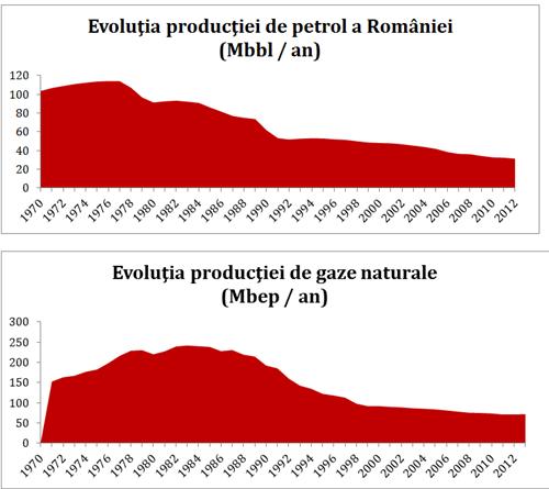 Fig. 5 şi 6 – Evoluţia nivelului producţiei de petrol şi gaze naturale a României