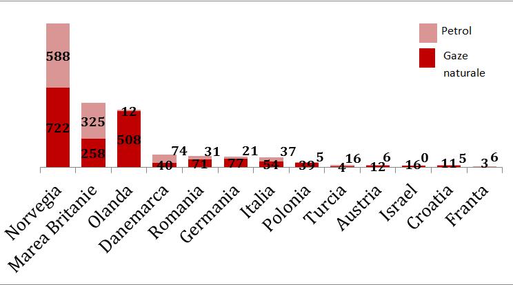 Fig. 4 – Nivelul producţiei de petrol şi gaze pentru principalii producători din Uniunea Europeană şi Orientul Apropiat