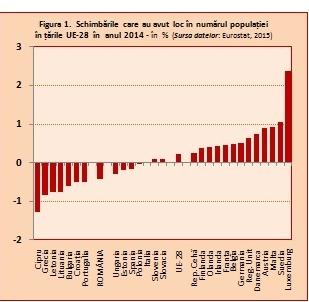 Populatia Uniunii Europene si migrat