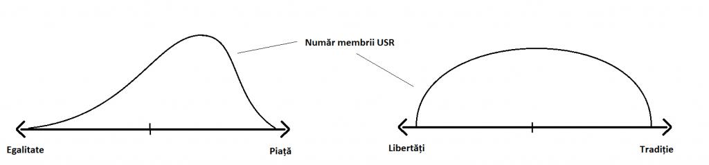 Cine câștigă lupta din USR și cu ce costuri ?