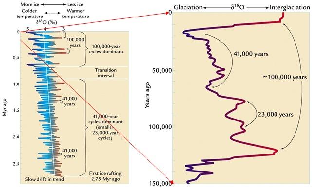 O ipoteză fascinantă: Încălzirea globală antropogenă a început cu 7.000 ani în urmă, stopând o nouă glaciație! Se va schimba paradigma climatică actuală?
